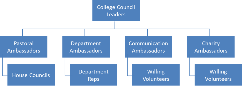 Student Council Organisation
